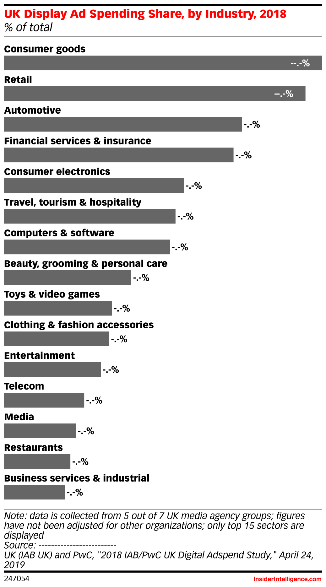 UK Display Ad Spending Share, by Industry, 2018 (% of total)