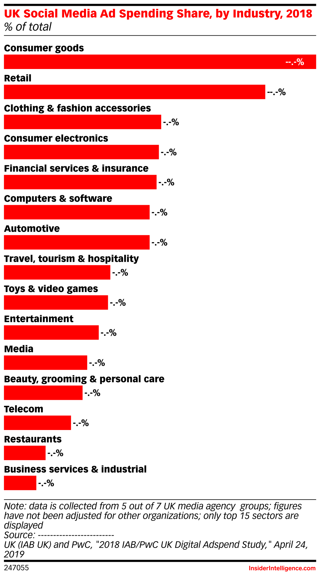 UK Social Media Ad Spending Share, by Industry, 2018 (% of total)