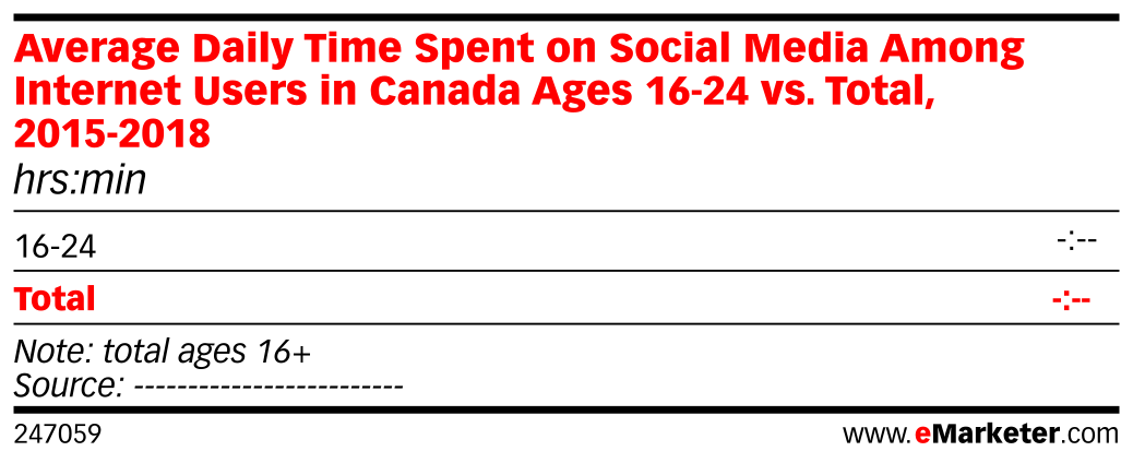 Average Daily Time Spent on Social Media Among Internet Users in Canada Ages 16-24 vs. Total, 2015-2018 (hrs:min)