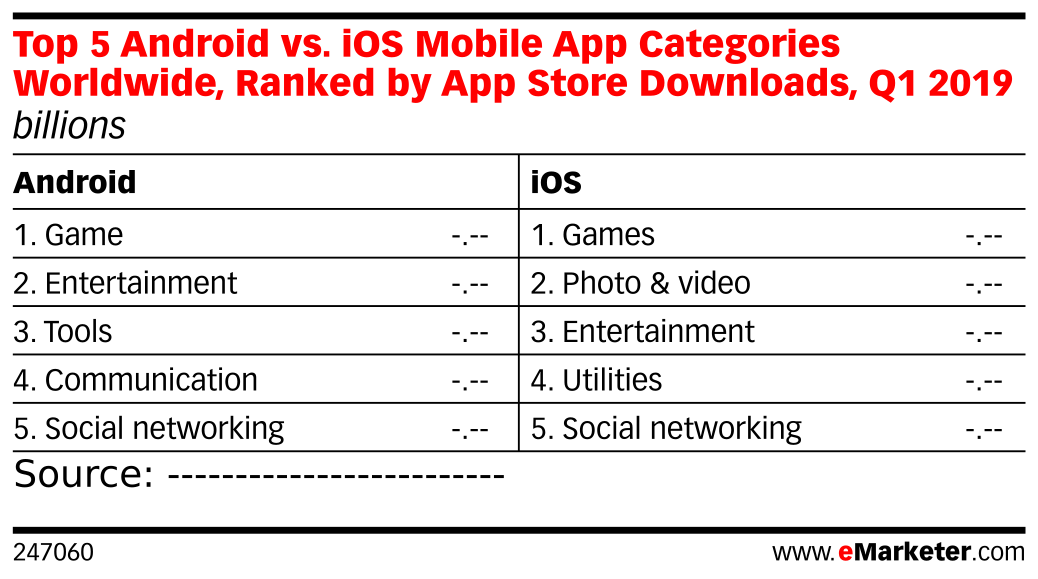 Top 5 Android vs. iOS Mobile App Categories Worldwide, Ranked by App Store Downloads, Q1 2019 (billions)