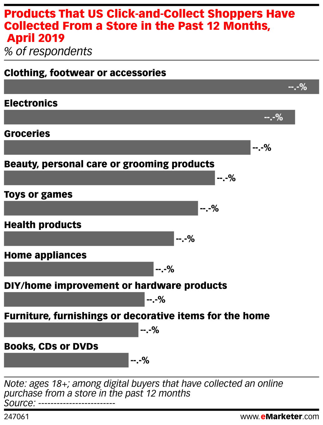 Products That US Click-and-Collect Shoppers Have Collected From a Store in the Past 12 Months, April 2019 (% of respondents)