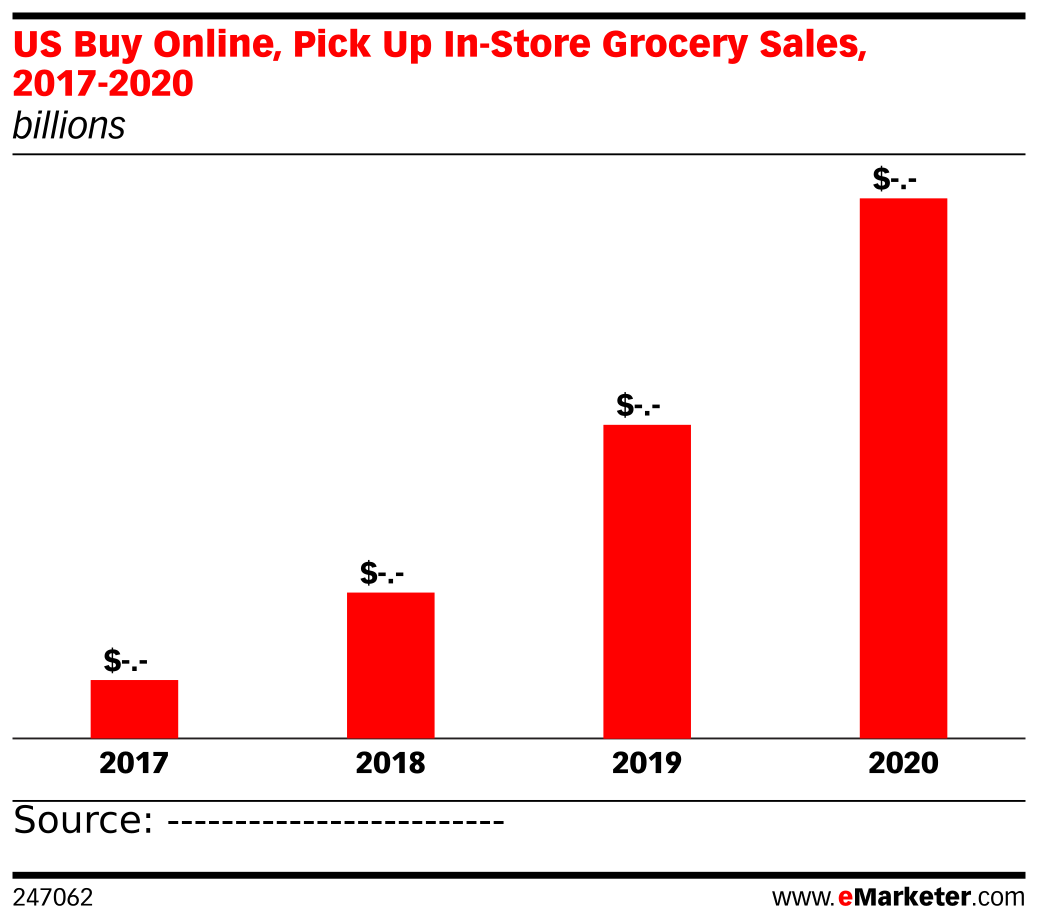 US Buy Online, Pick Up In-Store Grocery Sales, 2017-2020 (billions)
