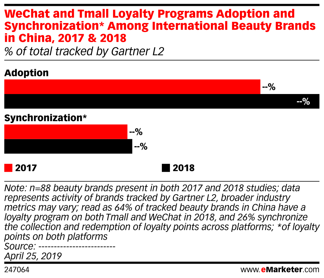 WeChat and Tmall Loyalty Programs Adoption and Synchronization* Among International Beauty Brands in China, 2017 & 2018 (% of total tracked by Gartner L2)