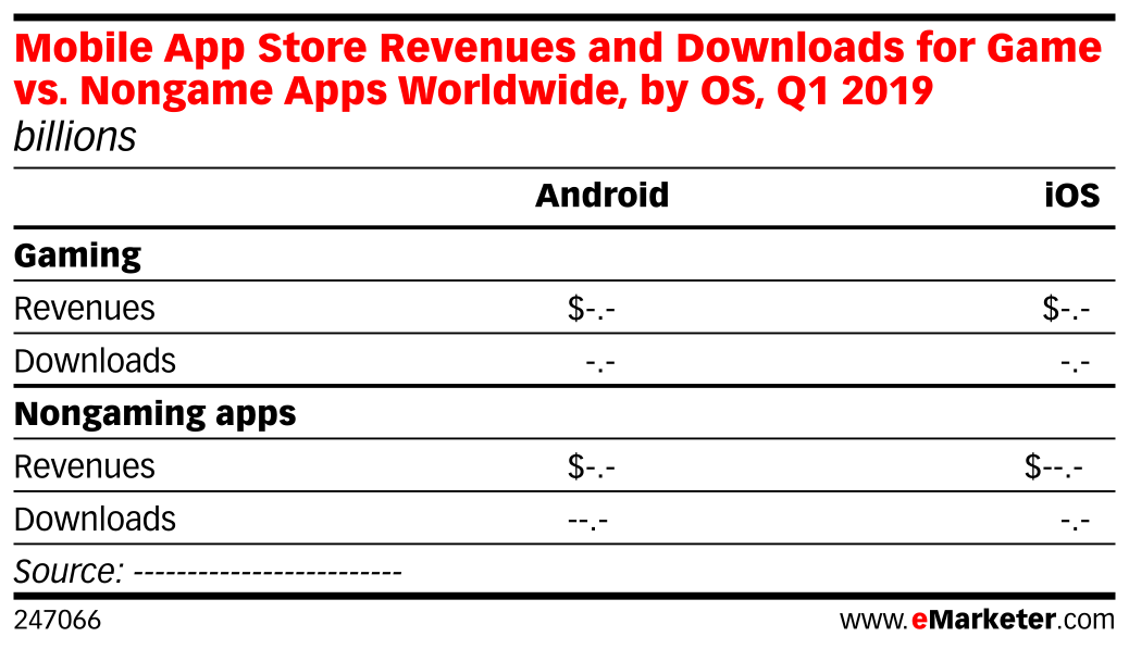 Mobile App Store Revenues and Downloads for Game vs. Nongame Apps Worldwide, by OS, Q1 2019 (billions)