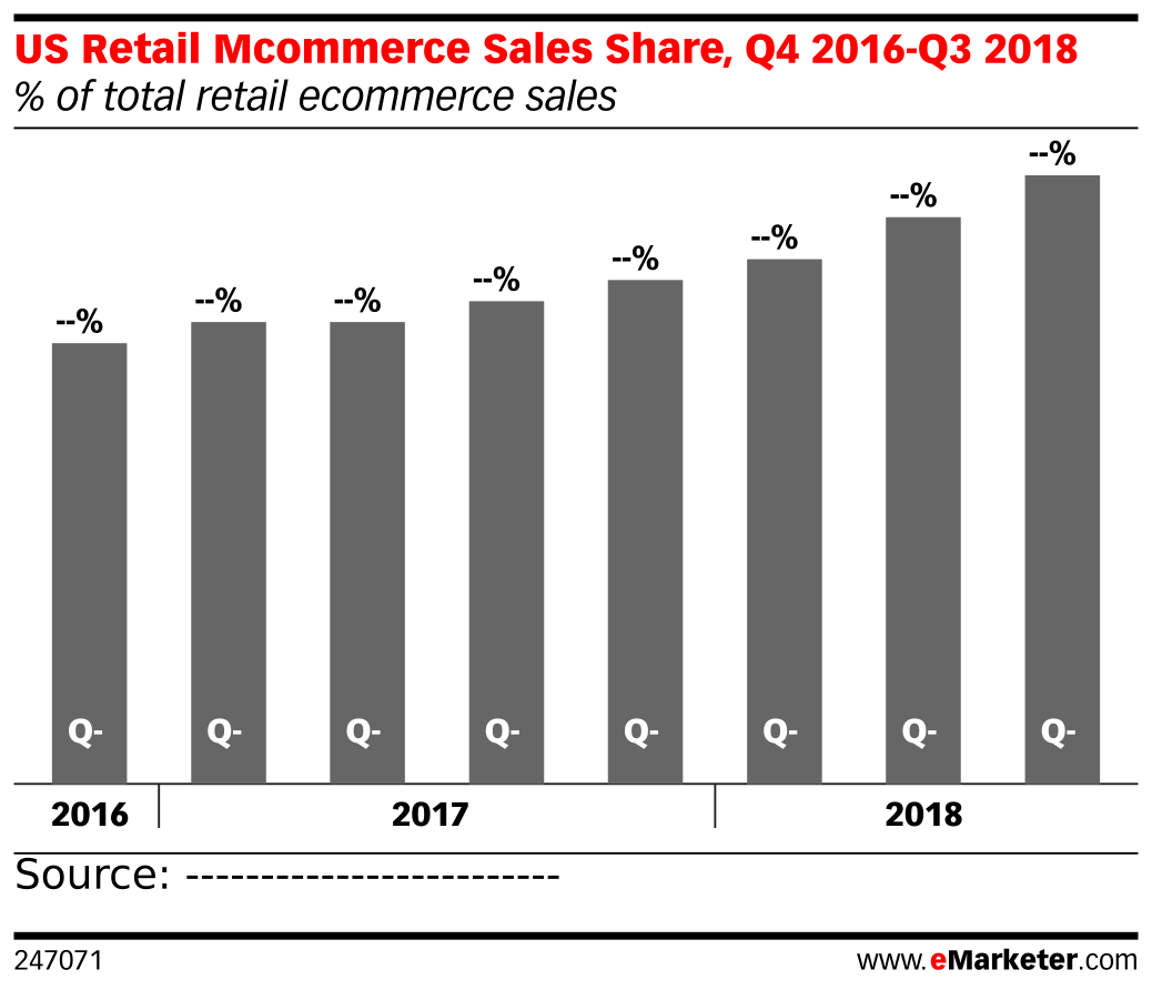 US Retail Mcommerce Sales Share, Q4 2016-Q3 2018 (% of total retail ecommerce sales)