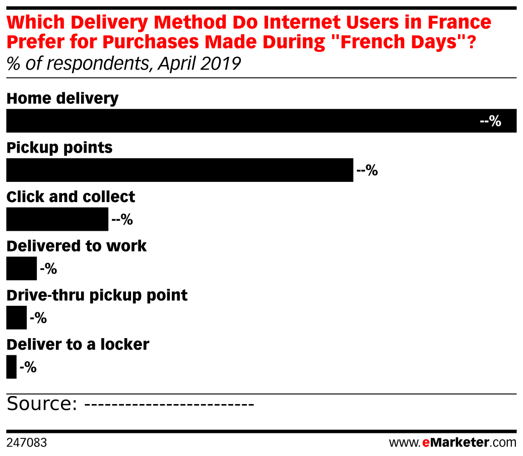 Which Delivery Method Do Internet Users in France Prefer for Purchases Made During