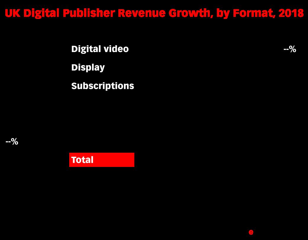 UK Digital Publisher Revenue Growth, by Format, MAT to December 2018 vs. MAT to December 2017 (% change)