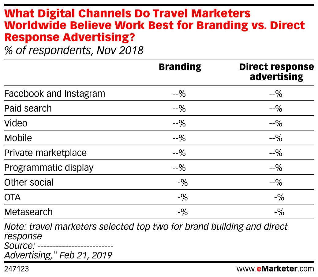 What Digital Channels Do Travel Marketers Worldwide Believe Work Best for Branding vs. Direct Response Advertising? (% of respondents, Nov 2018)