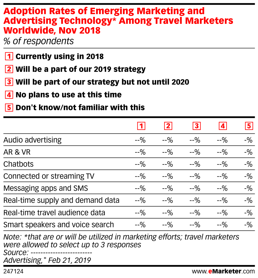 Adoption Rates of Emerging Marketing and Advertising Technology* Among Travel Marketers Worldwide, Nov 2018 (% of respondents)
