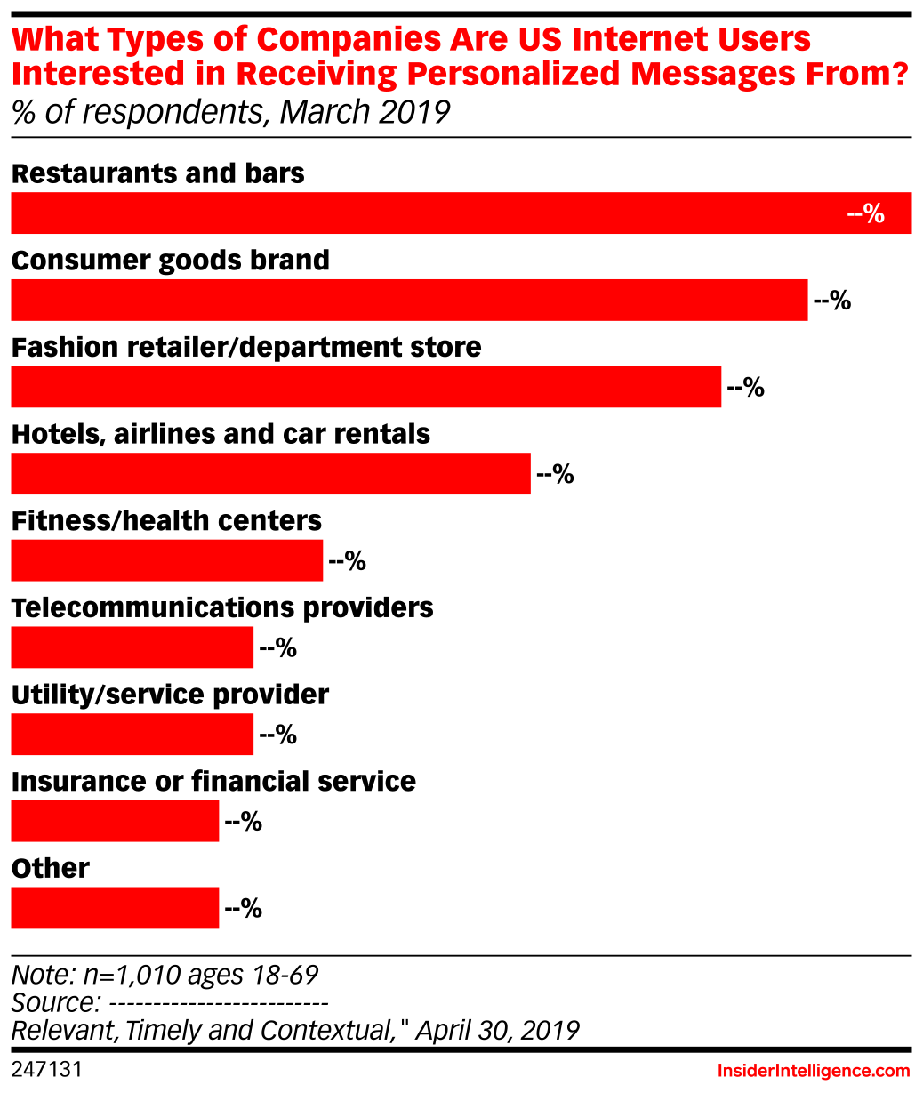 What Types of Companies Are US Internet Users Interested in Receiving Personalized Messages From? (% of respondents, March 2019)