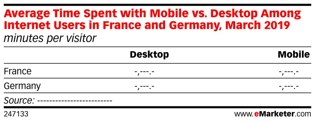 Average Time Spent with Mobile vs. Desktop Among Internet Users in France and Germany, March 2019 (minutes per visitor)