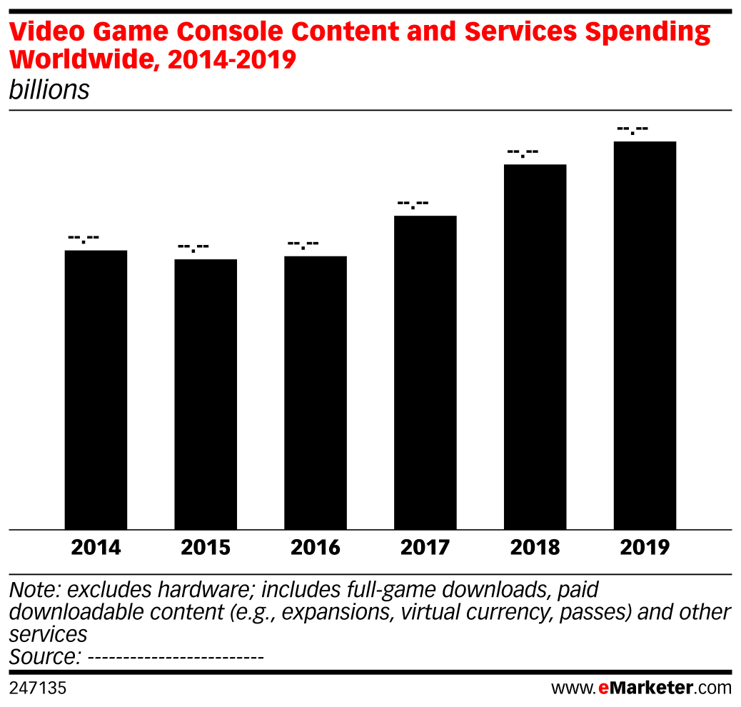 Video Game Console Content and Services Spending Worldwide, 2014-2019 (billions)