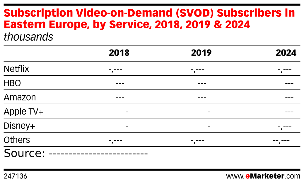 Subscription Video-on-Demand (SVOD) Subscribers in Eastern Europe, by Service, 2018, 2019 & 2024 (thousands)
