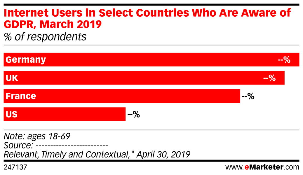 Internet Users in Select Countries Who Are Aware of GDPR, March 2019 (% of respondents)