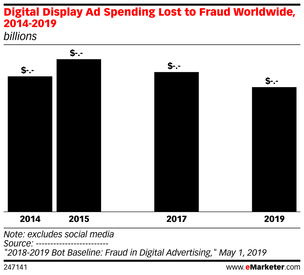 Digital Ad Dollars Worldwide Lost to Fraud, 2014-2019 (billions)