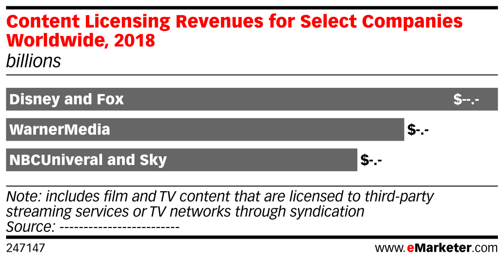 Content Licensing Revenues for Select Companies Worldwide, 2018 (billions)