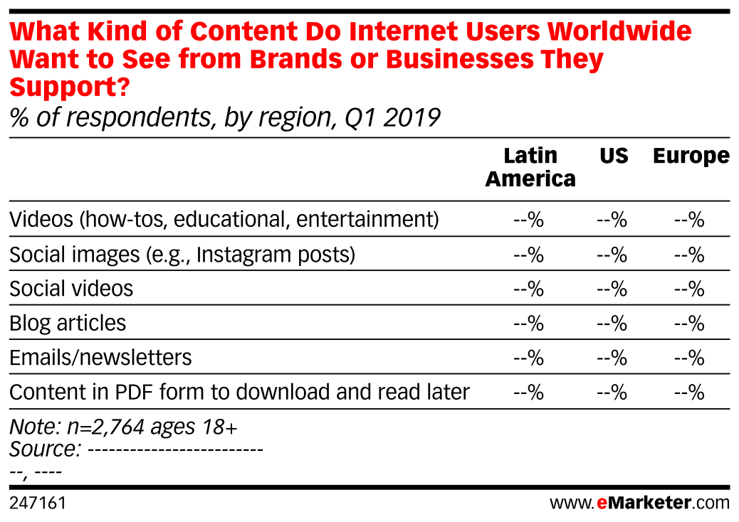 What Kind of Content Do Internet Users Worldwide Want to See from Brands or Businesses They Support? (% of respondents, by region, Q1 2019)