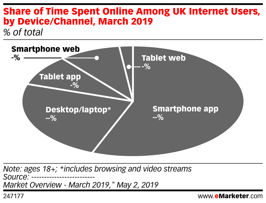 Share of Time Spent Online Among UK Internet Users, by Device/Channel, March 2019 (% of total)
