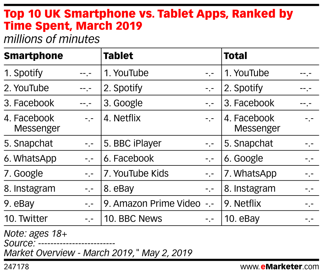 Top 10 UK Smartphone vs. Tablet Apps, Ranked by Time Spent, March 2019 (millions of minutes)