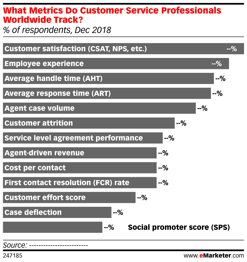 What Metrics Do Customer Service Professionals Worldwide Track? (% of respondents, Dec 2018)