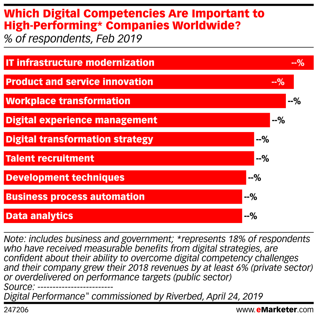 Which Digital Competencies Are Important to High-Performing* Companies Worldwide? (% of respondents, Feb 2019)