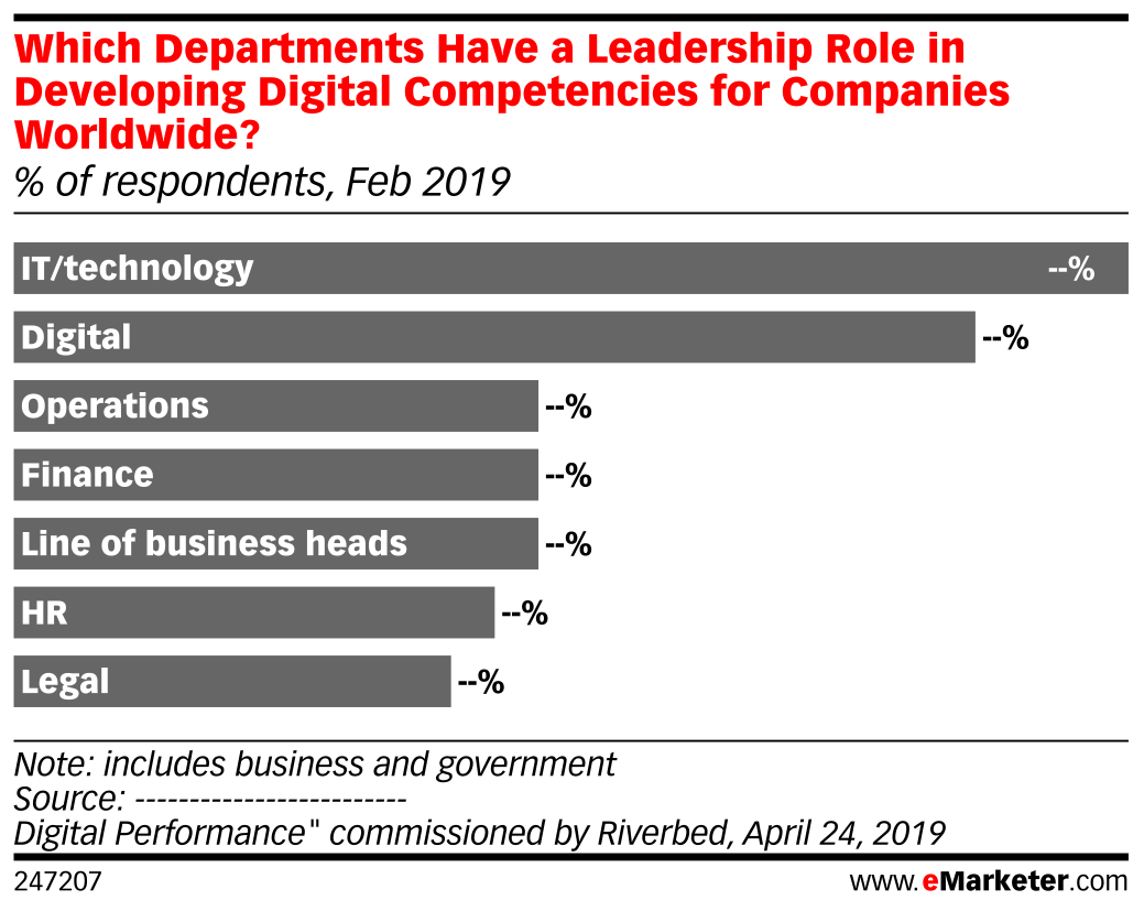Which Departments Have a Leadership Role in Developing Digital Competencies for Companies Worldwide? (% of respondents, Feb 2019)