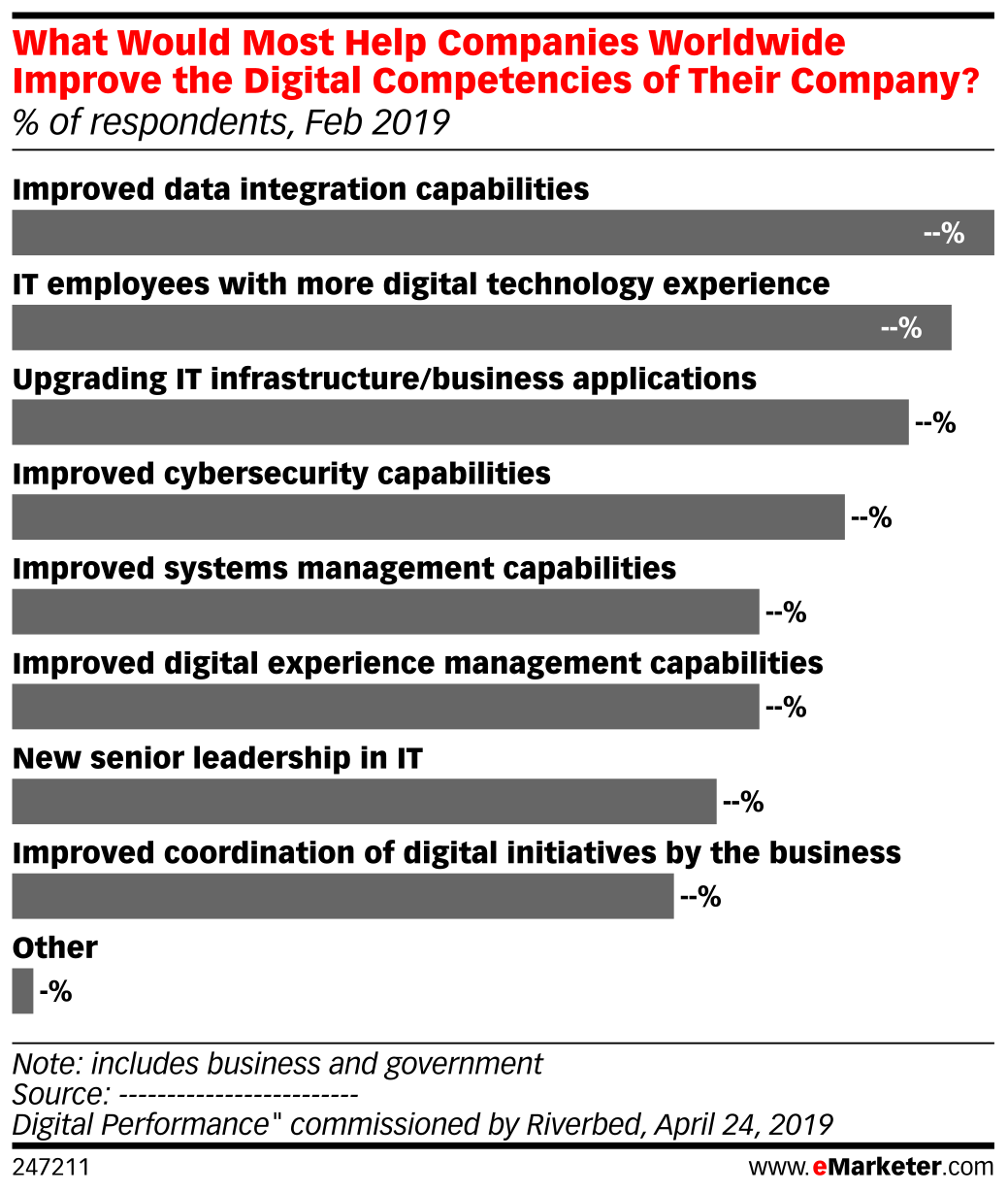 What Would Most Help Companies Worldwide Improve the Digital Competencies of Their Company? (% of respondents, Feb 2019)