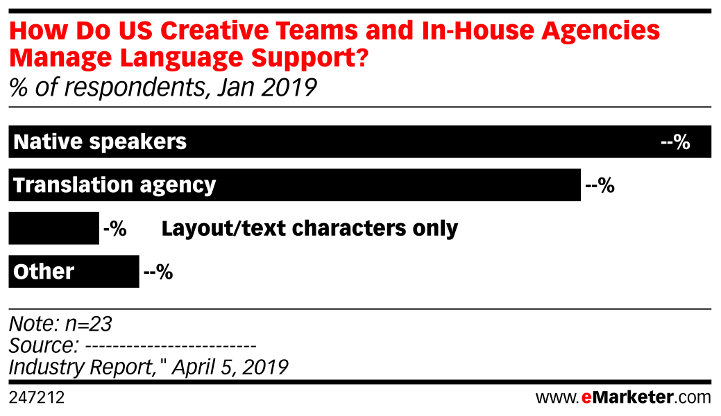 How Do US Creative Teams and In-House Agencies Manage Language Support? (% of respondents, Jan 2019)