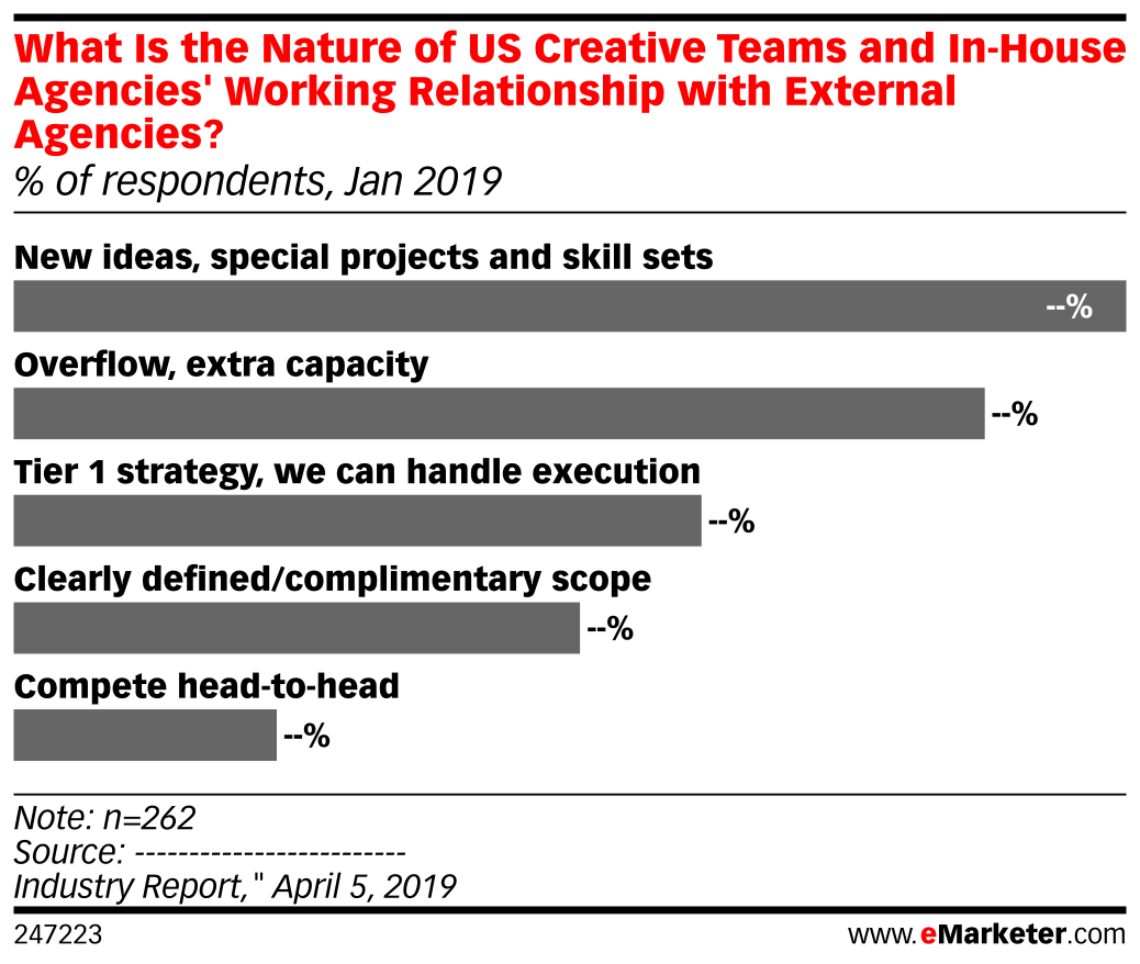 What Is the Nature of US Creative Teams and In-House Agencies' Working Relationship with External Agencies? (% of respondents, Jan 2019)