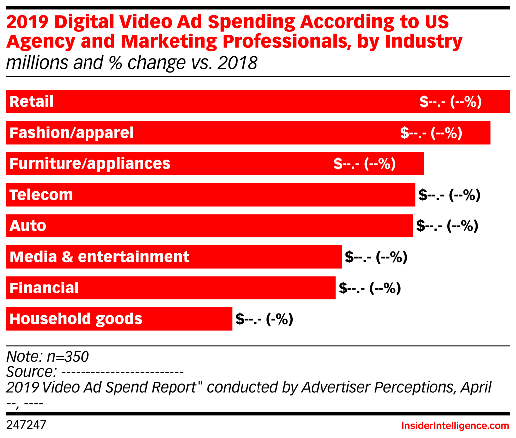 2019 Digital Video Ad Spending According to US Agency and Marketing Professionals, by Industry (millions and % change vs. 2018)