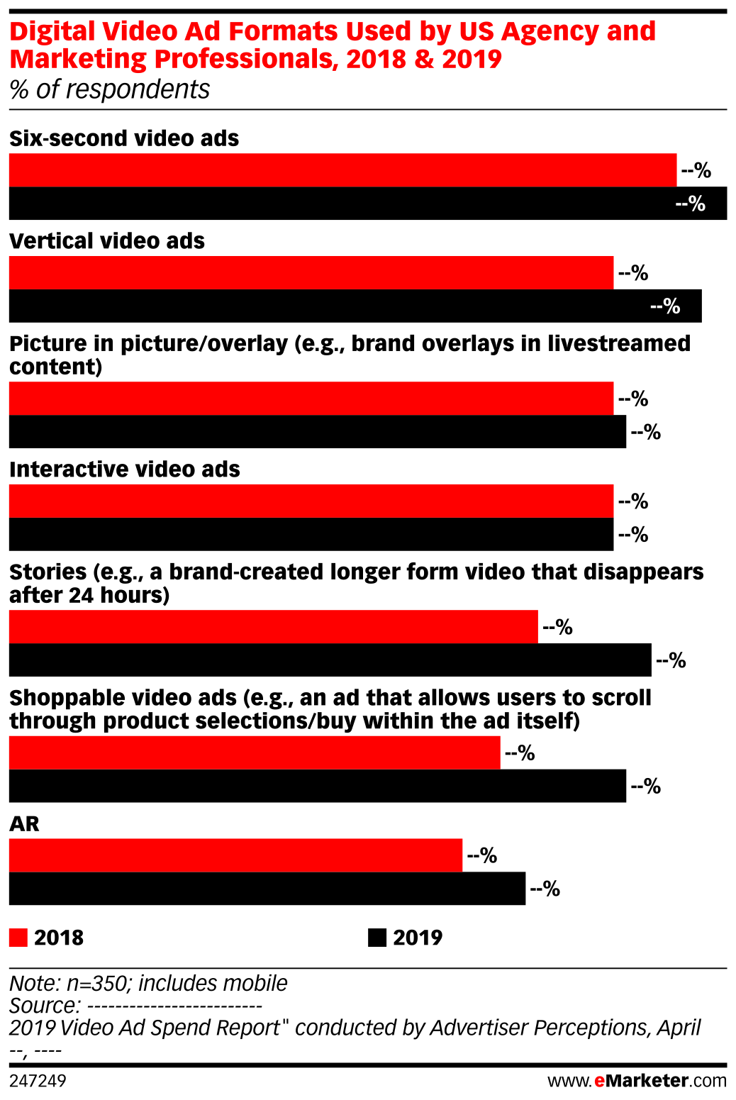 Digital Video Ad Formats Used by US Agency and Marketing Professionals, 2018 & 2019 (% of respondents)