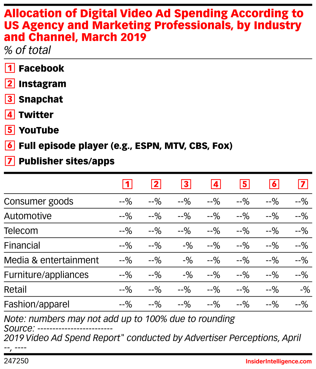 Allocation of Digital Video Ad Spending According to US Agency and Marketing Professionals, by Industry and Channel, March 2019 (% of total)