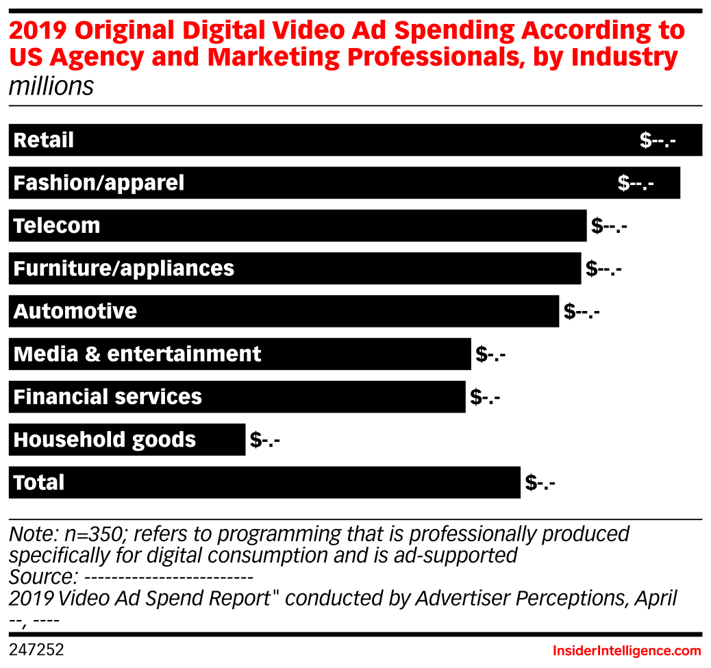 2019 Original Digital Video Ad Spending According to US Agency and Marketing Professionals, by Industry (millions)