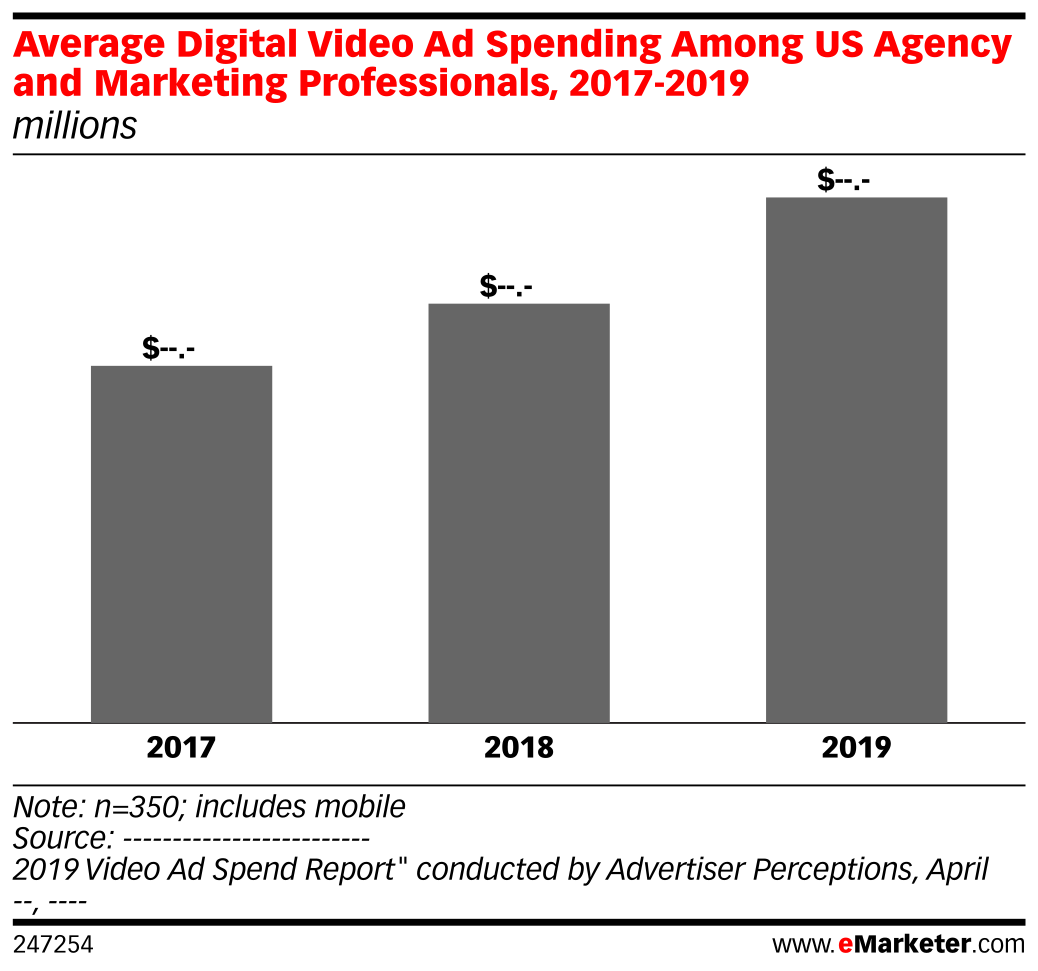 Average Digital Video Ad Spending Among US Agency and Marketing Professionals, 2017-2019 (millions)