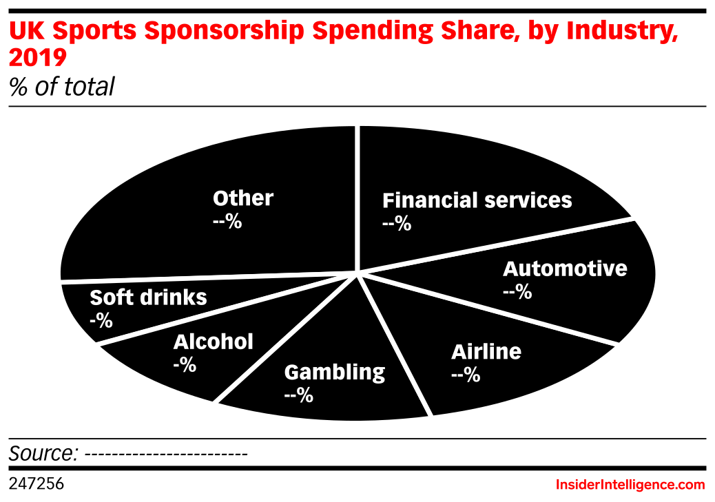 UK Sports Sponsorship Spending Share, by Industry, 2019 (% of total)