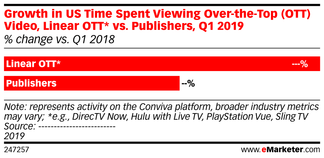 Growth in US Time Spent Viewing Over-the-Top (OTT) Video, Linear OTT* vs. Publishers, Q1 2019 (% change vs. Q1 2018)