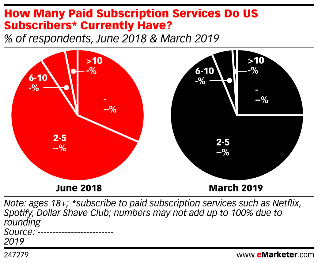 How Many Paid Subscription Services Do US Subscribers* Currently Have? (% of respondents, June 2018 & March 2019)