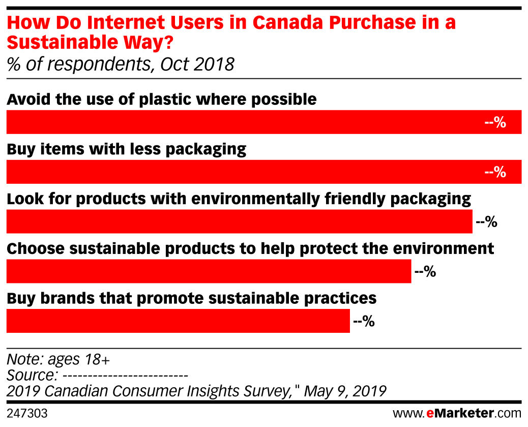 How Do Internet Users in Canada Purchase in a Sustainable Way? (% of respondents, Oct 2018)