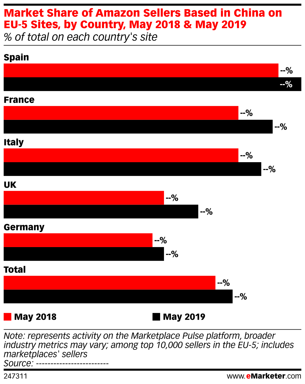 Market Share of Amazon Sellers Based in China on EU-5 Sites, by Country, May 2018 & May 2019 (% of total on each country's site)
