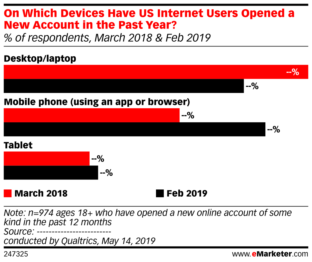 On Which Devices Have US Internet Users Opened a New Account in the Past Year? (% of respondents, March 2018 & Feb 2019)