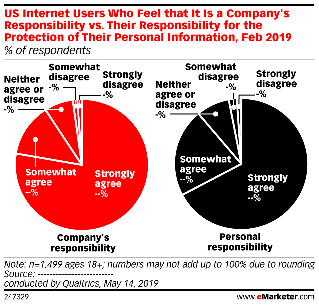 US Internet Users Who Feel that It Is a Company's Responsibility vs. Their Responsibility for the Protection of Their Personal Information, Feb 2019 (% of respondents)