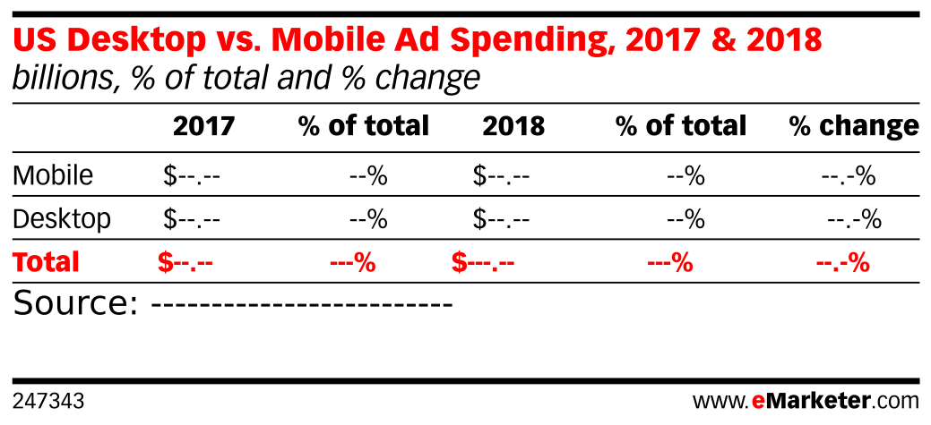 US Desktop vs. Mobile Ad Spending, 2017 & 2018 (billions, % of total and % change)
