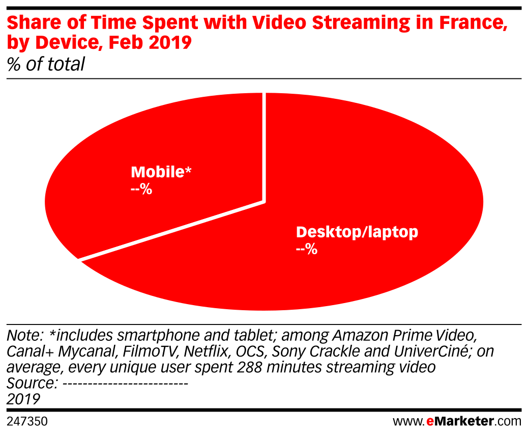 Share of Time Spent with Video Streaming in France, by Device, Feb 2019 (% of total)