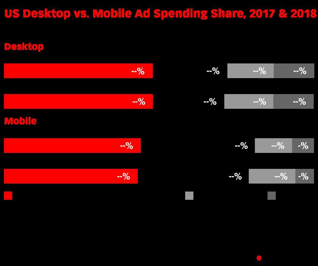 US Desktop vs. Mobile Ad Spending Share, 2017 & 2018 (% of total)