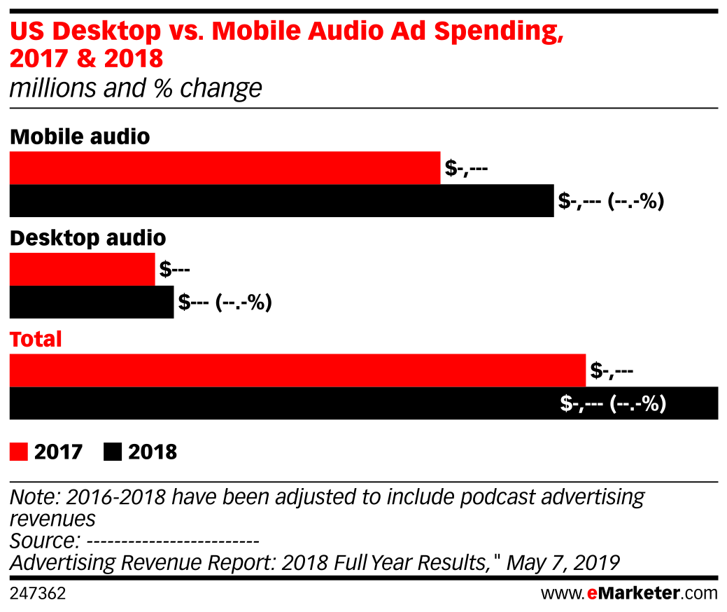 US Desktop vs. Mobile Audio Ad Spending, 2017 & 2018 (millions and % change)