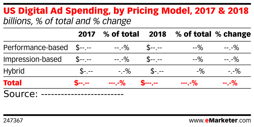 US Digital Ad Spending, by Pricing Model, 2017 & 2018 (billions, % of total and % change)