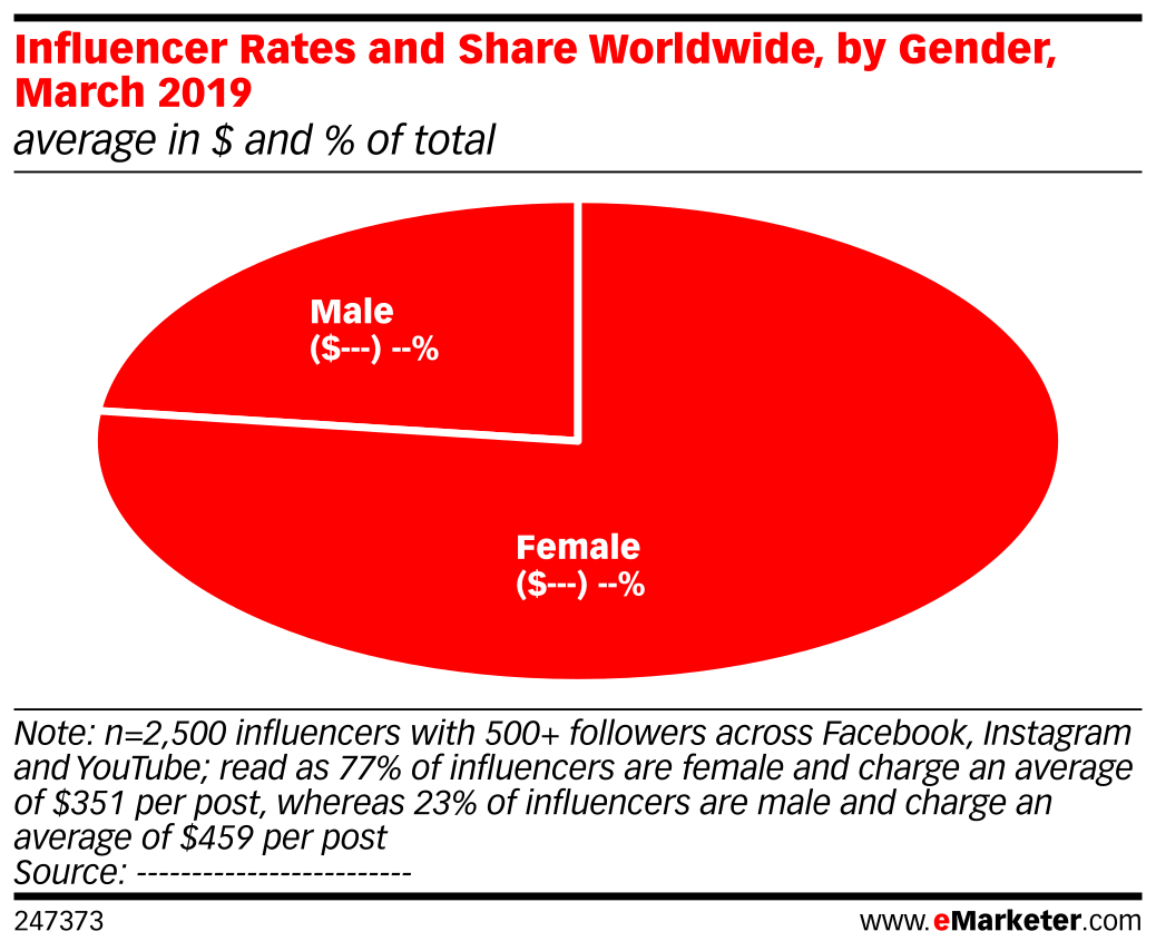 Influencer Rates and Share Worldwide, by Gender, March 2019 (average in $ and % of total)