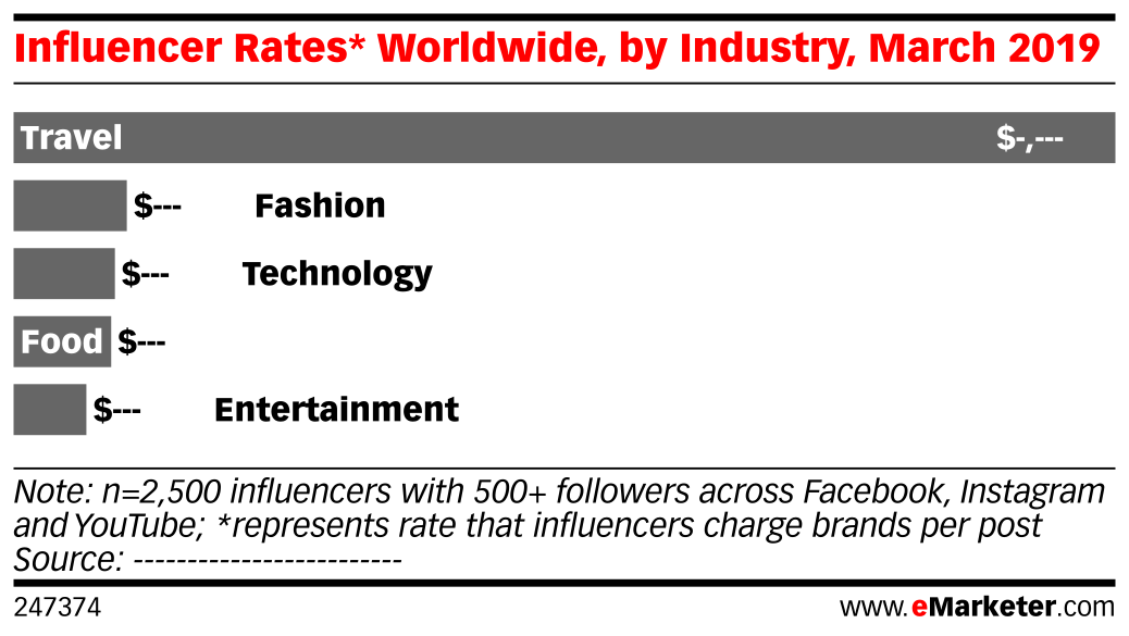 Influencer Rates* Worldwide, by Industry, March 2019
