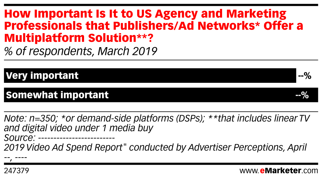 How Important Is It to US Agency and Marketing Professionals that Publishers/Ad Networks* Offer a Multiplatform Solution**? (% of respondents, March 2019)