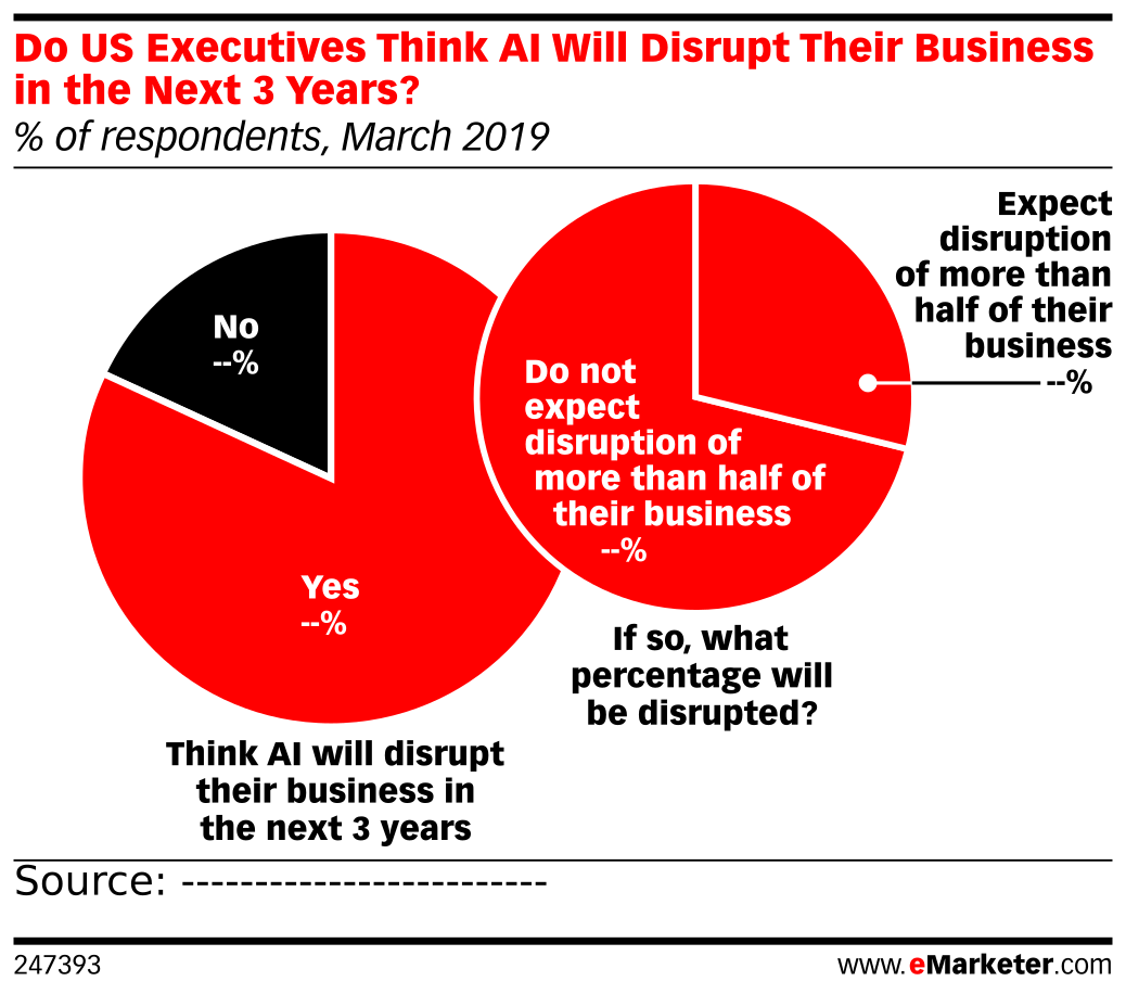 Do US Executives Think AI Will Disrupt Their Business in the Next 3 Years? (% of respondents, March 2019)